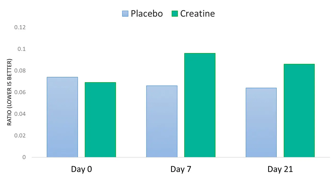 studie creatin placebo haarausfall